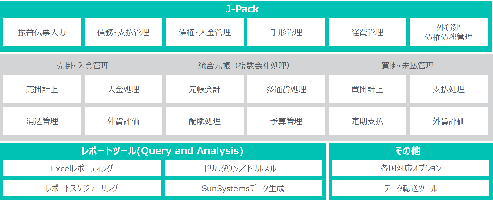 sunsystems_diagram