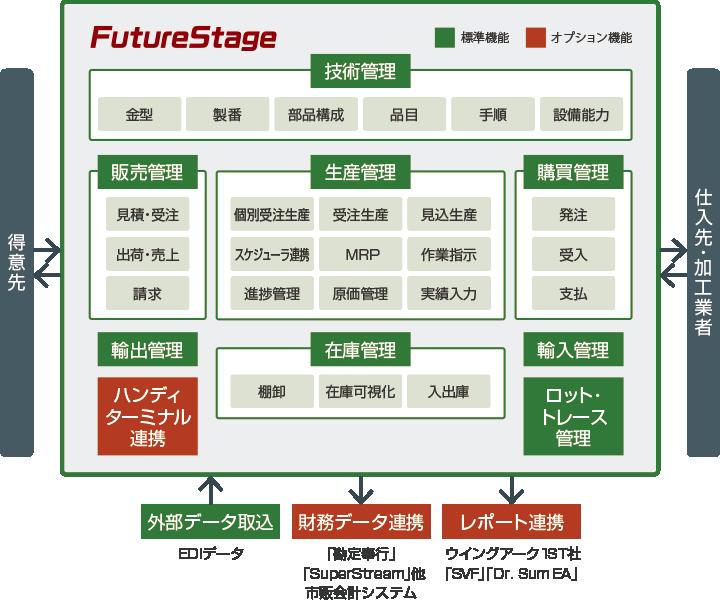 futurestage_features